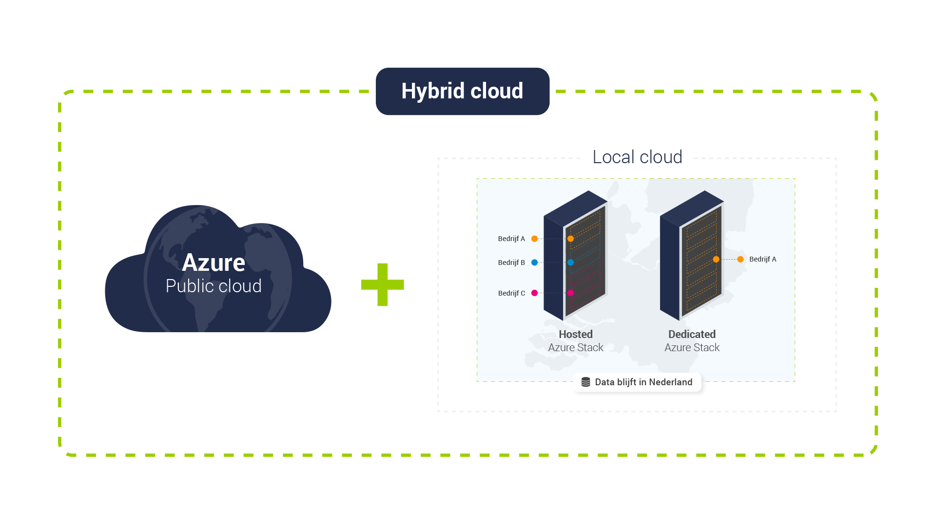 Hybric cloud is public cloud en local cloud data blijft in nederland