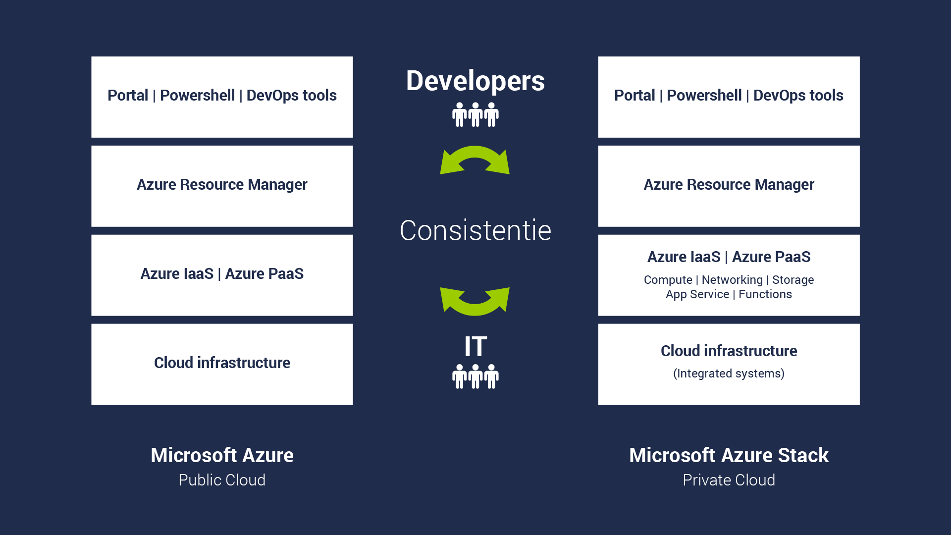 consistentie microsoft azure stack public private cloud