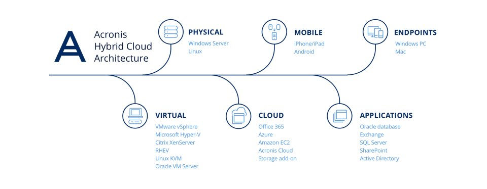 hybrid cloud architectuur van acronis